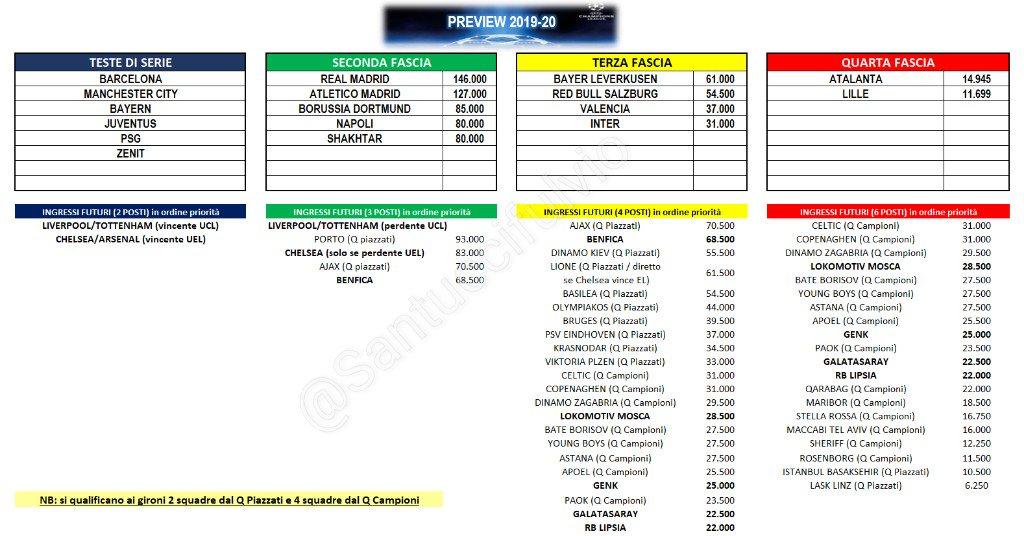 Calendario Champions Juve 2020.Champions League 2019 2020 Le Fasce E Le Date Finale 30